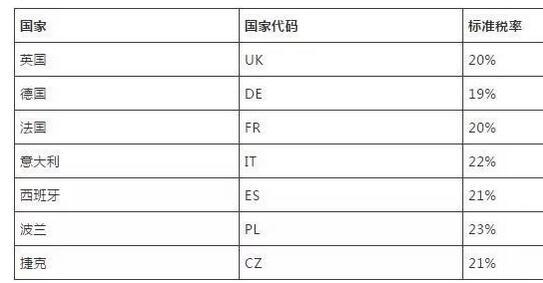 如何申请亚马逊欧洲站欧洲增值税发票及办理流程条件
