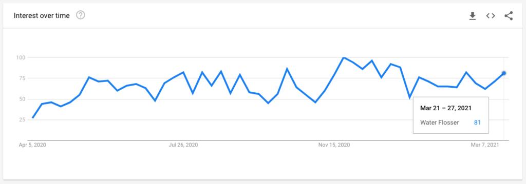 Shopify 热门选品趋势简报